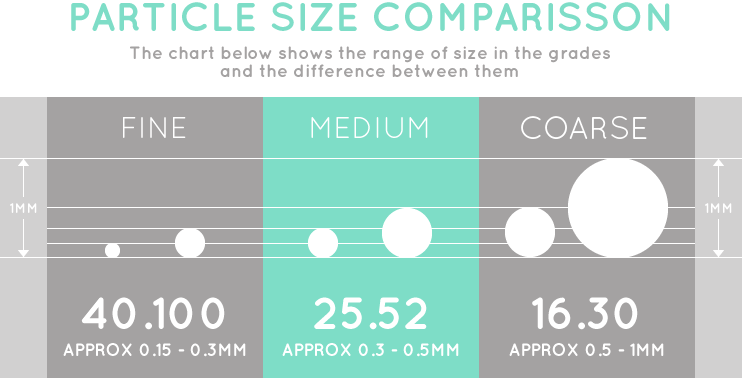 particle-size-chart